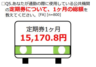 交通費支給で平均1万5,170円得をする!