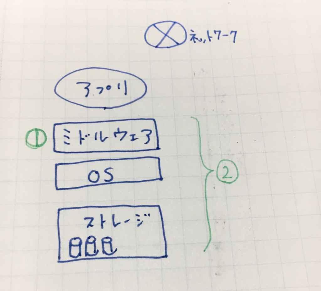 f:id:tonarino_tororo_desu:20180709013653j:plain
