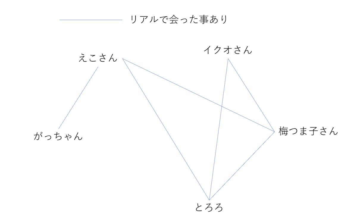 f:id:tonarino_tororo_desu:20200429023256p:plain