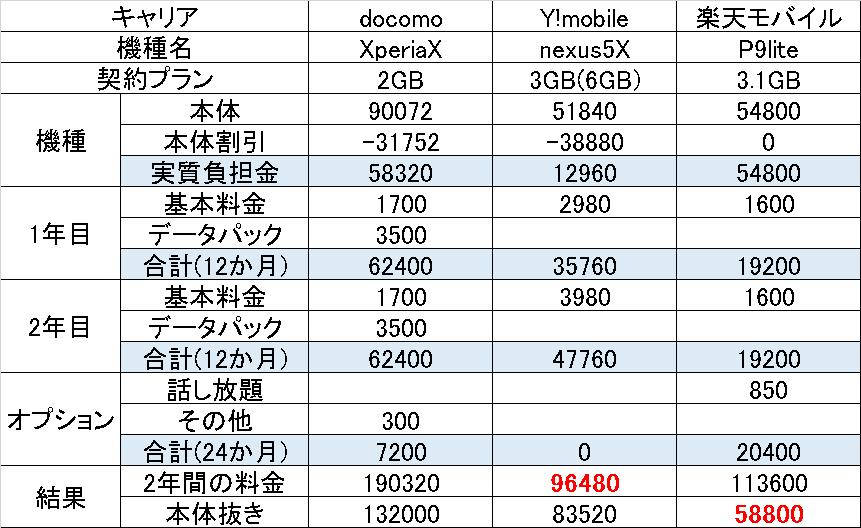 f:id:tonashiba:20160626175355p:plain