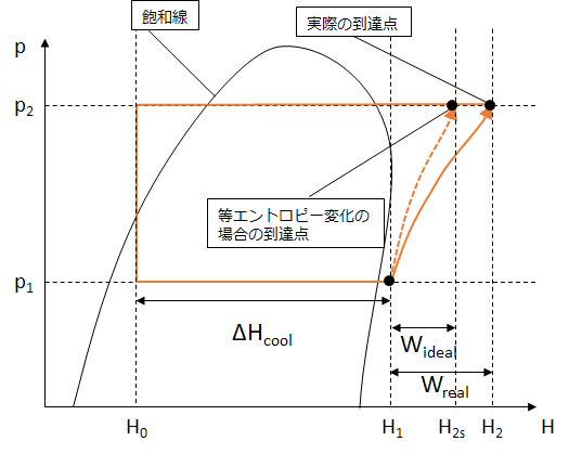 圧縮機の断熱効率 - 機械系技術者の雑記帳