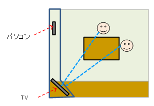 テレビが斜めの配置図