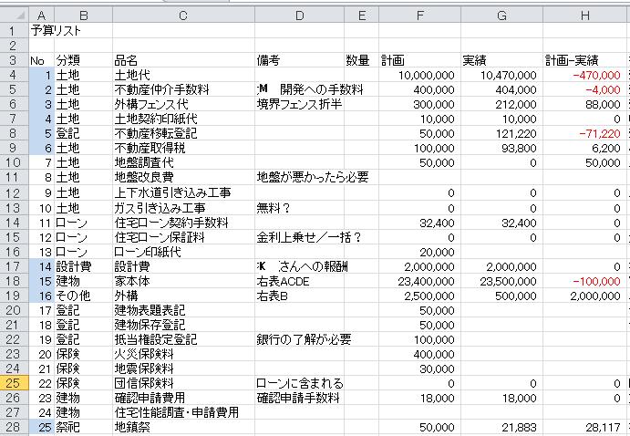 建築費用リスト