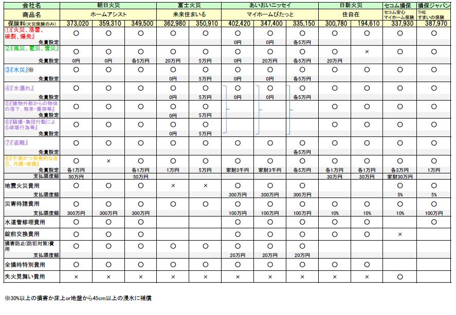 火災保険の比較一覧 あいおいニッセイ・日新火災・朝日火災・富士火災・セコム・損保ジャパン