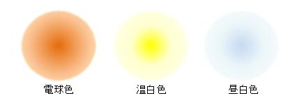 LED電球の光の色味