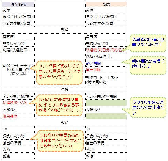 家事スケジュール表