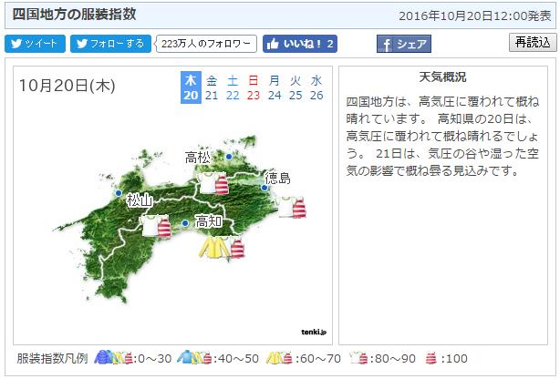 10月の香川の服装指数