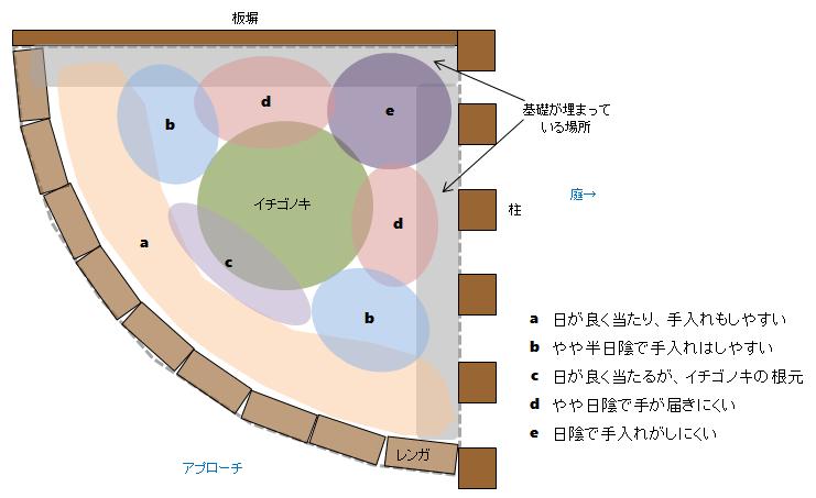 コーナー花壇の計画図