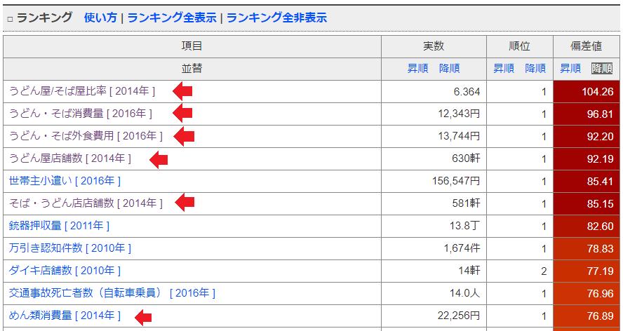 香川県のランキング一覧
