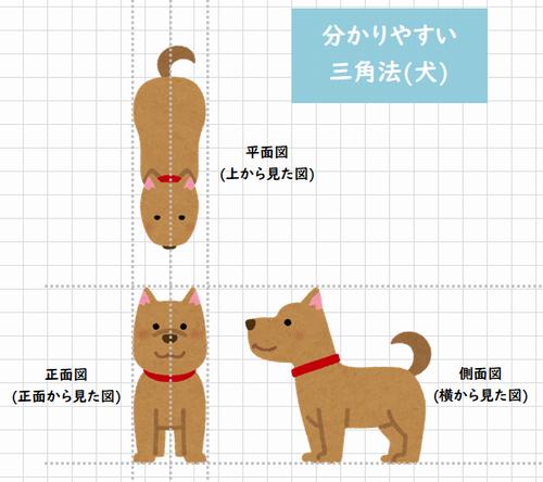分かりやすい図面の描き方・犬の三角法