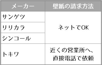 メーカー別壁紙サンプルの請求方法のリスト