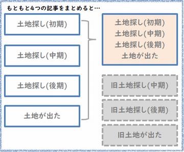 複数の記事をひとつにまとめるイメージ図