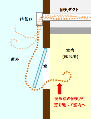 換気扇のショートサーキット現象のイラスト