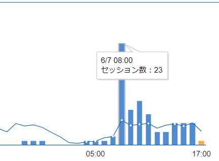 アクセス数・PV変動のグラフ 当日