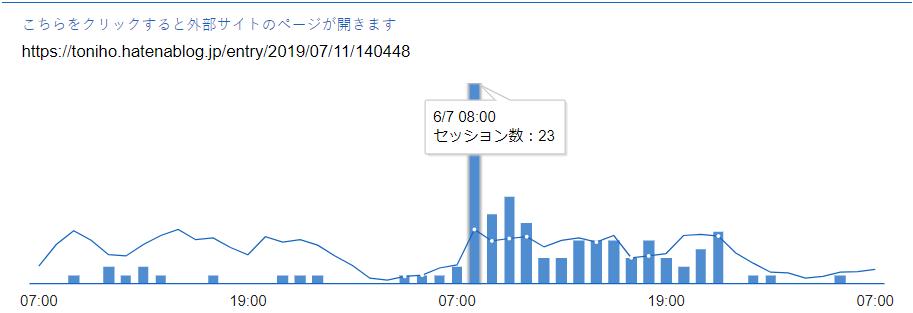 アクセス数・PV変動のグラフ 翌日