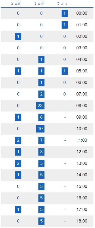 アクセス数・PV変動の表 翌日