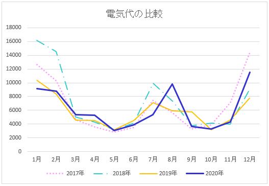 4年分の電気代の比較折れ線グラフ