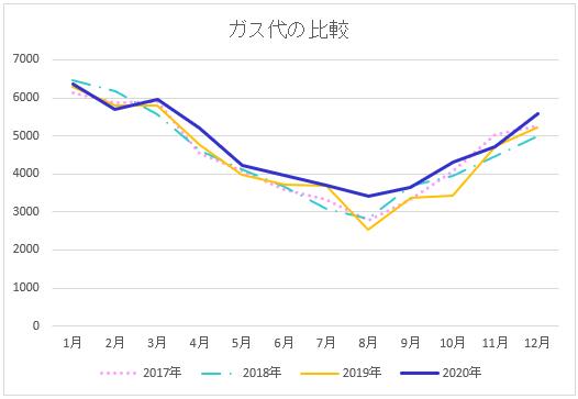 4年分のガス代の比較折れ線グラフ