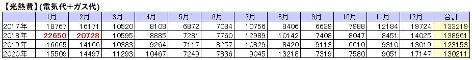 4年間の月別光熱費の一覧表