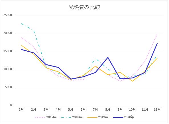 4年間の光熱費の比較グラフ