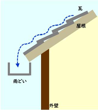 普通の屋根瓦のイメージ