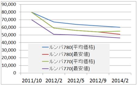 f:id:tonogata:20140220083942p:plain
