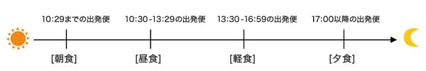 f:id:tonogata:20180627005418p:plain:w600