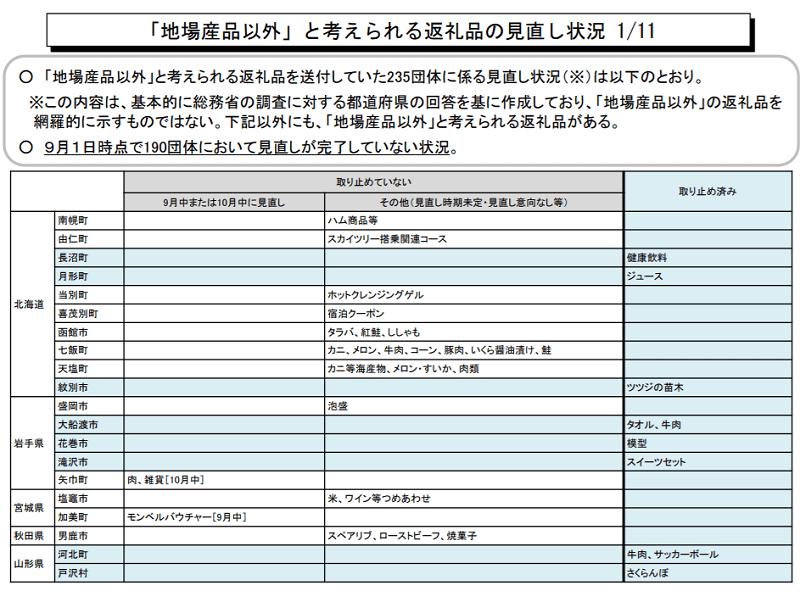 f:id:tonogata:20180914080458p:plain:w800