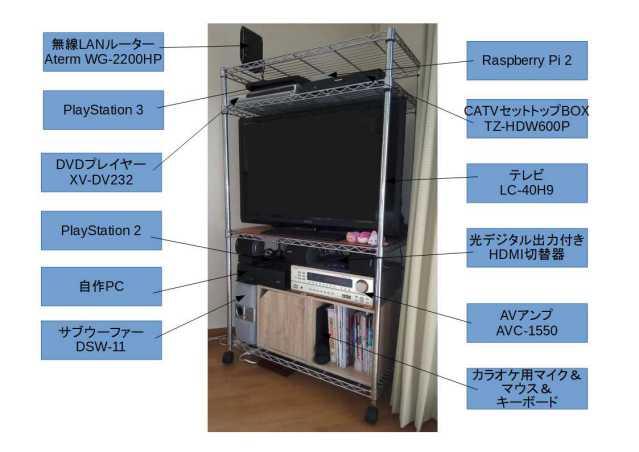 HDMI接続している機器とテレビ周り