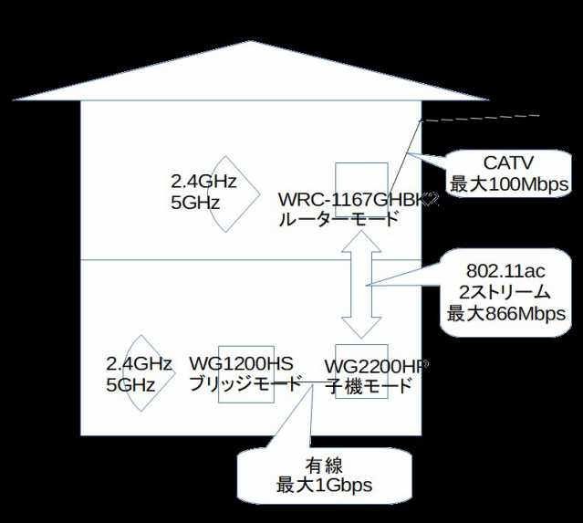 WG2200HPが子機モードのときの構成