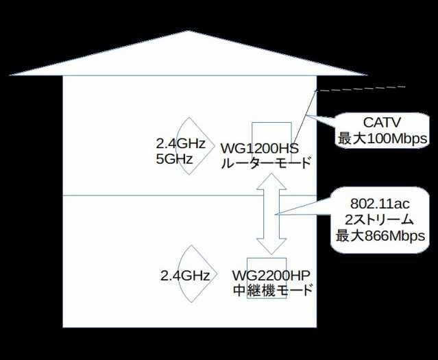 WG2200HPが中継機モードのときの構成
