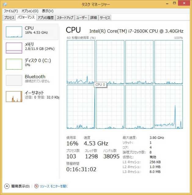 Core i7-2600Kをタスクマネージャーで見たところ
