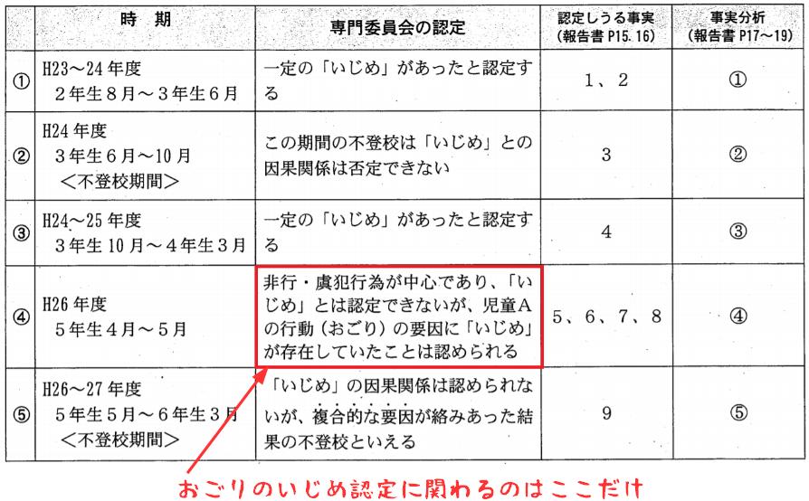 横浜市 いじめ 第三者委員会 報告書
