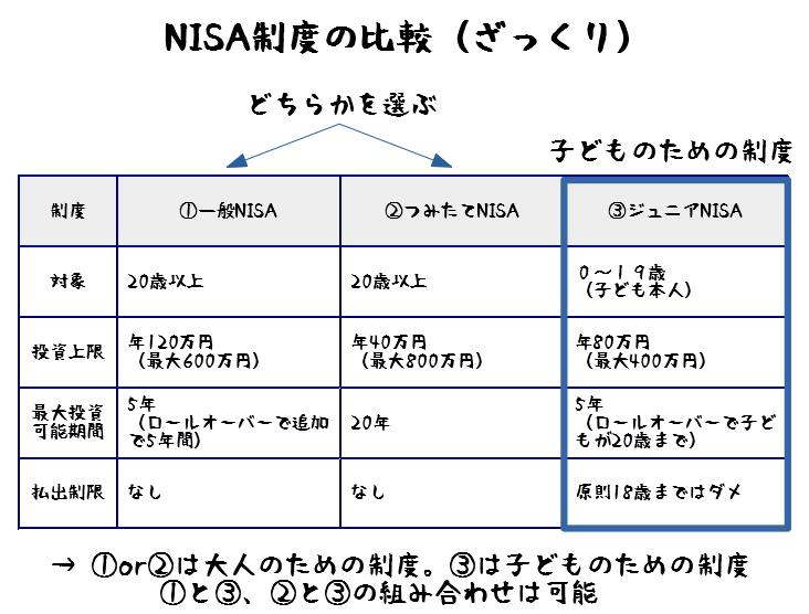 NISA制度 ジュニアNISA 一般NISA つみたてNISA