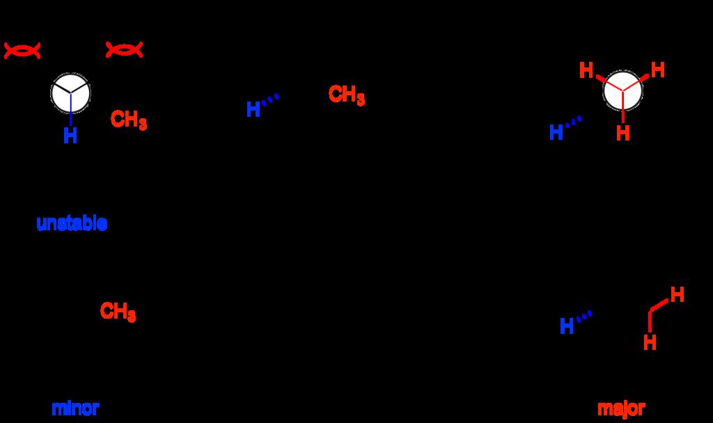 Hofmann elimination-fig.2