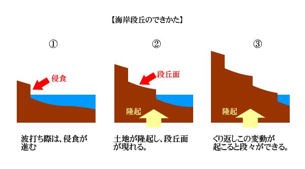 f:id:torakokumakoushiko:20170222140825p:plain