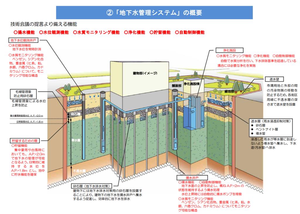 f:id:toranosuke_blog:20160924125347p:plain
