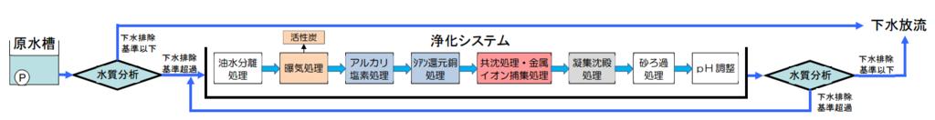 f:id:toranosuke_blog:20160924130223p:plain