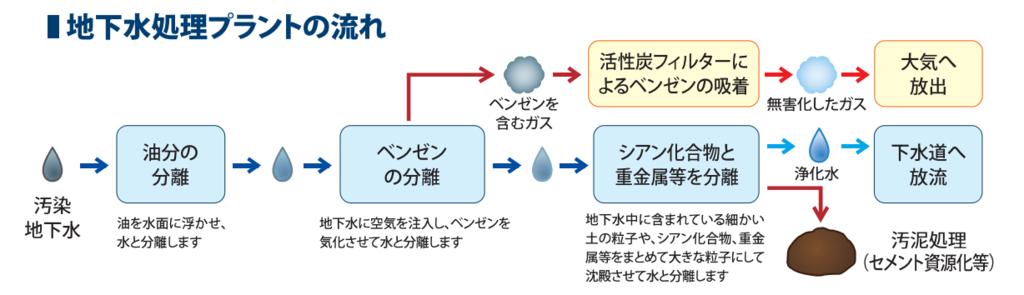 f:id:toranosuke_blog:20160924131448p:plain