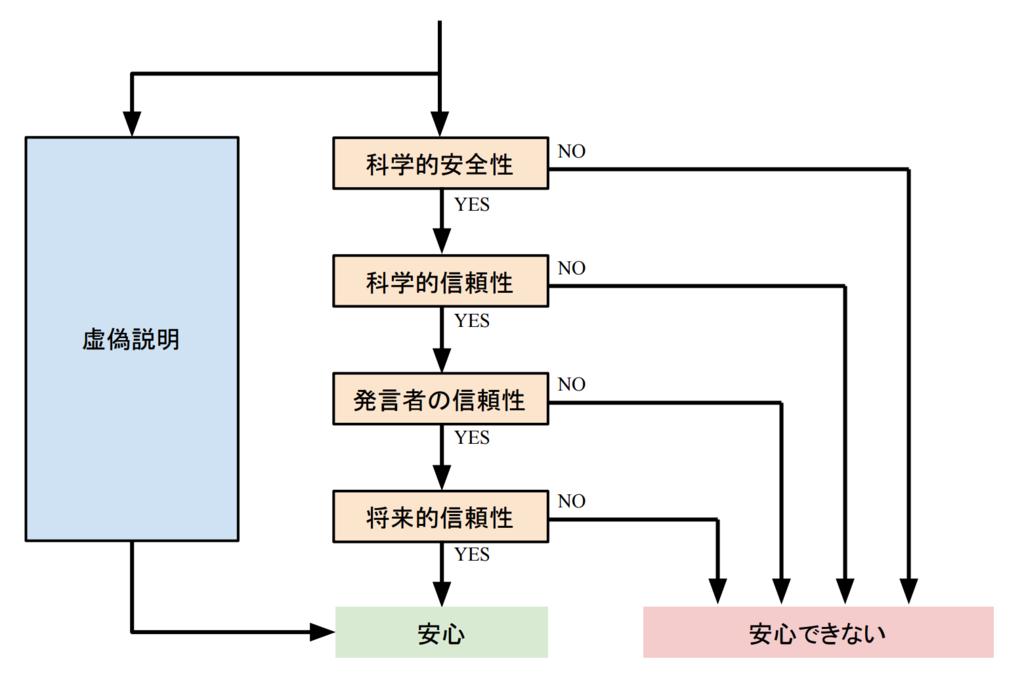 f:id:toranosuke_blog:20161008201109p:plain:h400