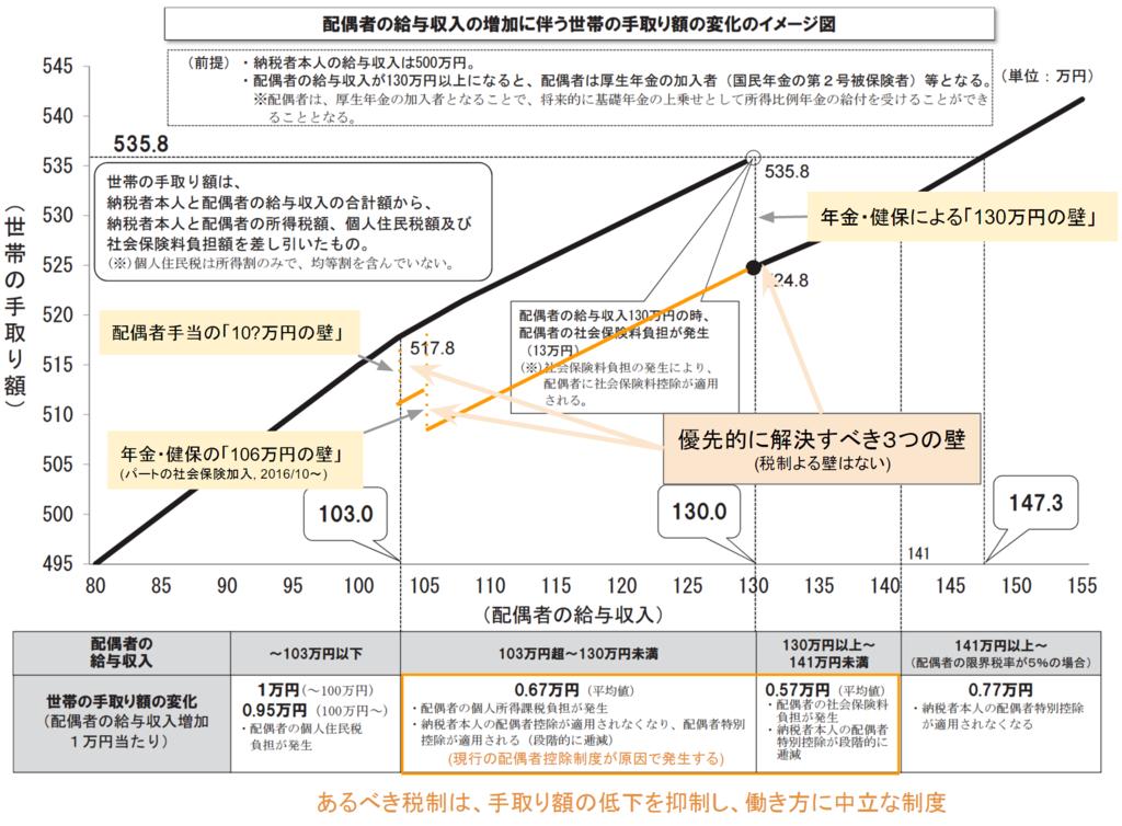f:id:toranosuke_blog:20161207221811p:plain