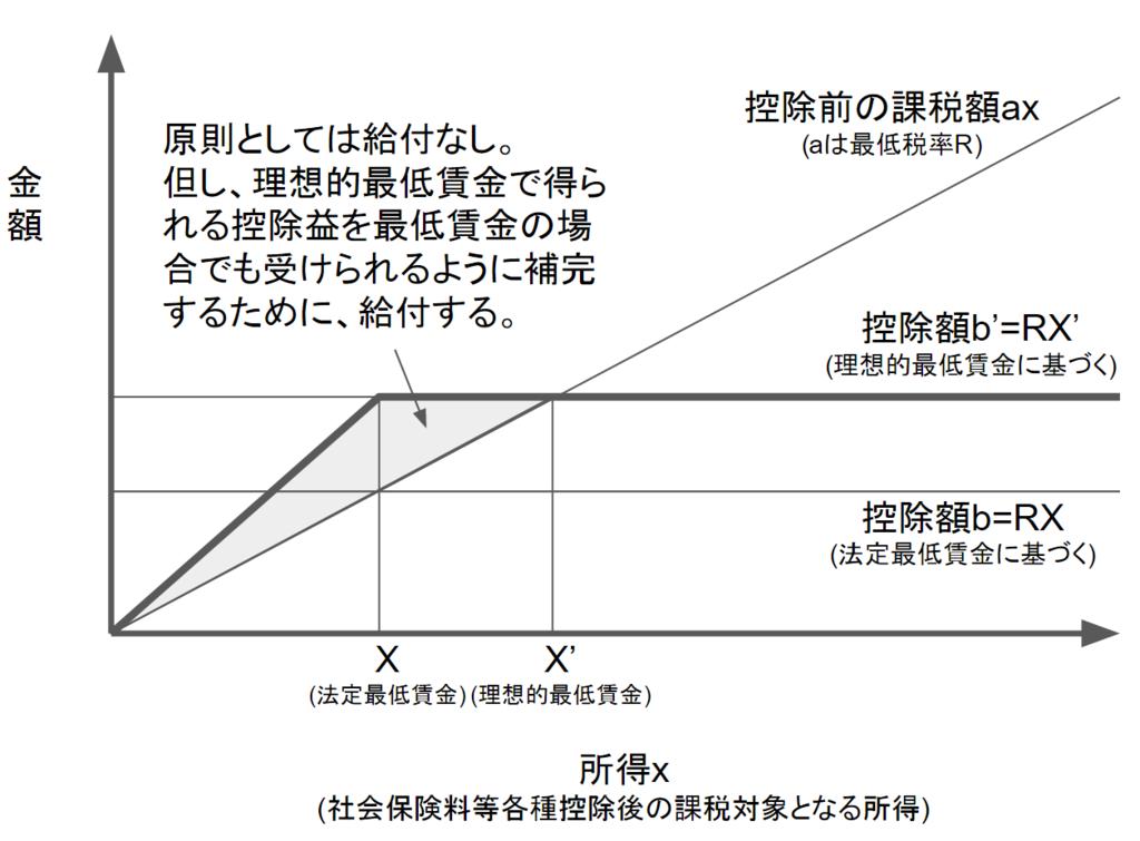 f:id:toranosuke_blog:20161208125840p:plain