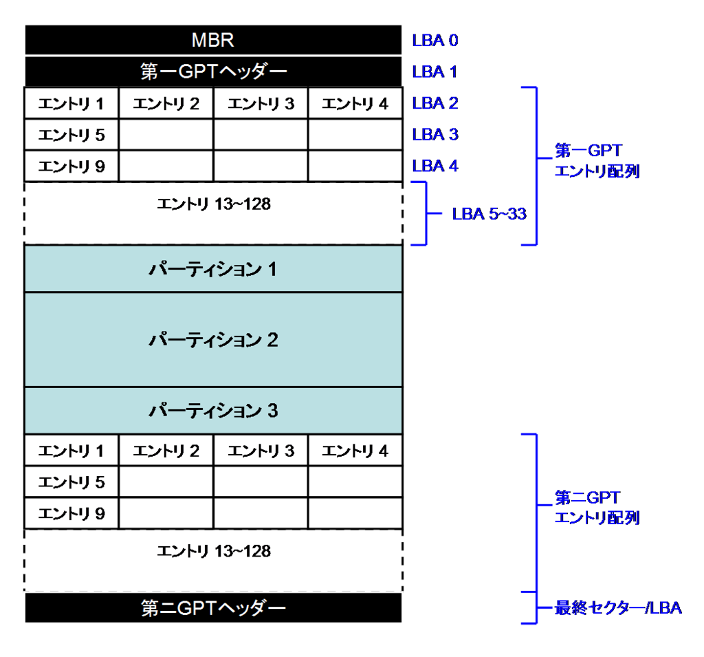 f:id:toranosuke_blog:20180827105413p:plain:w500