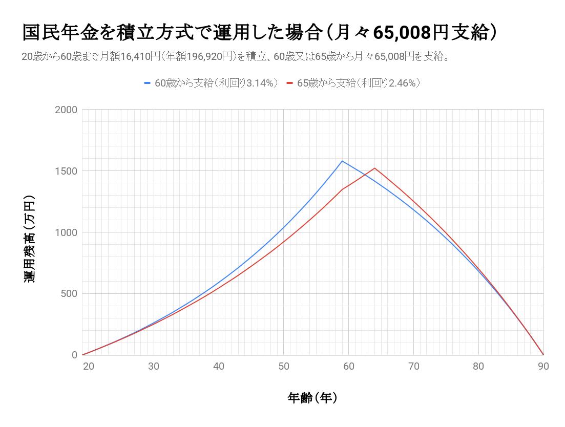 f:id:toranosuke_blog:20190620223831p:plain