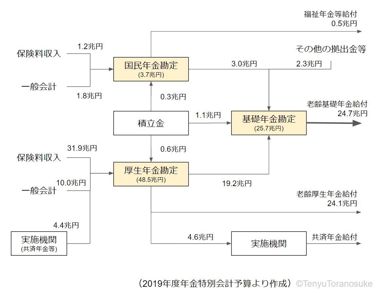 f:id:toranosuke_blog:20190726111123j:plain