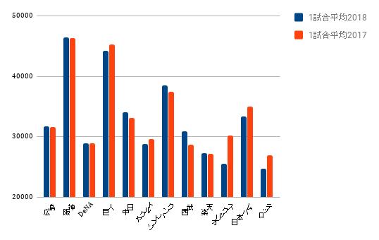 GW中プロ野球観客を昨年と比較