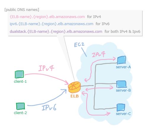 メモ: ELBのIPv6対応まわりとX-F...