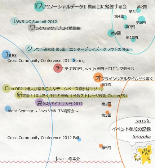 f:id:torazuka:20121227223950j:image