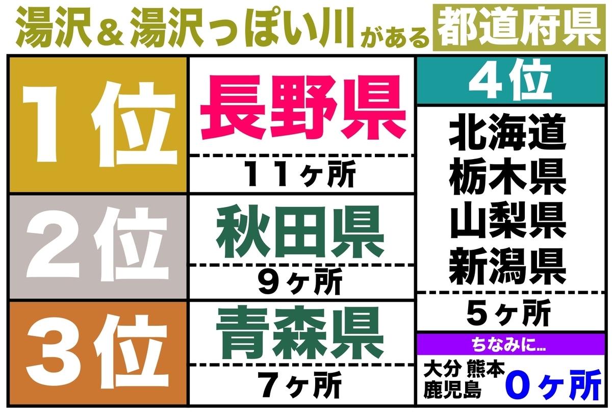 湯沢 都道府県 ランキング