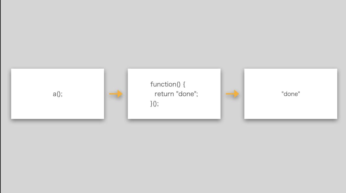 関数実行のイメージ